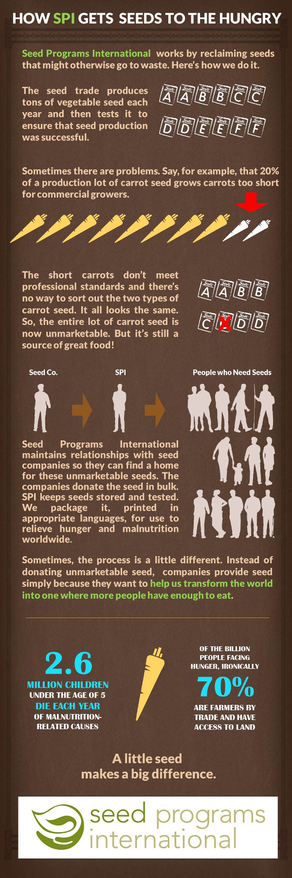 SPI seed sourcing inforgraphic 2015